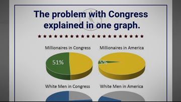 VERIFY: Does a viral graphic show 'The problem with Congress?'