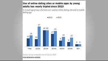 Online dating dangers may not appear immediately   wtsp com