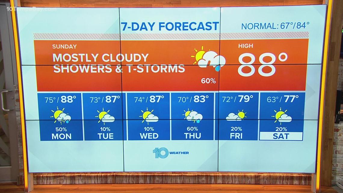 10 Weather: Rain and storm chances return Sunday