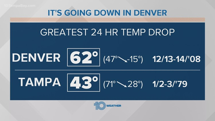 Denver sees 53-degree temperature drop in 24 hours