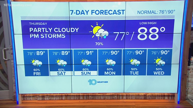Afternoon forecast: Scattered storms expected to form, temperature in high 80s