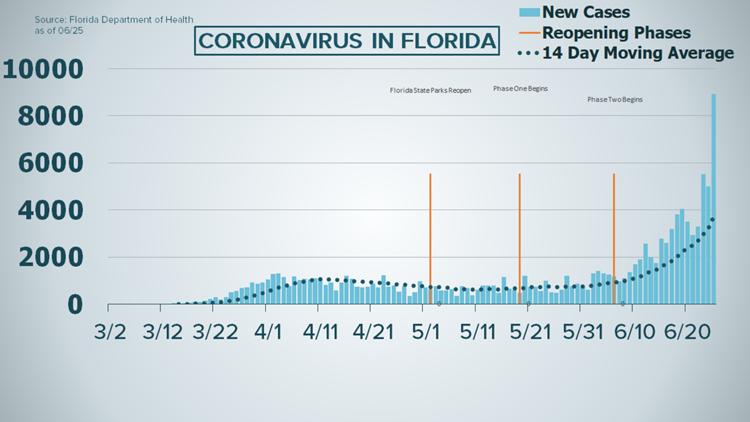Coronavirus In Florida 8 942 New Cases On June 26 Wtsp Com