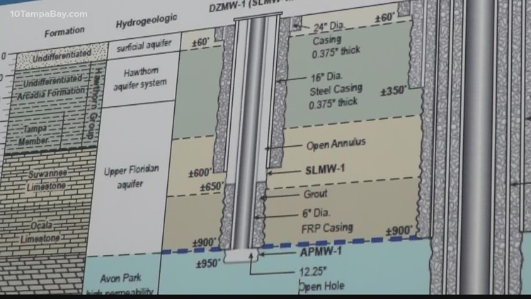 Permit to drill deep injection well at Piney Point expected soon after public meeting
