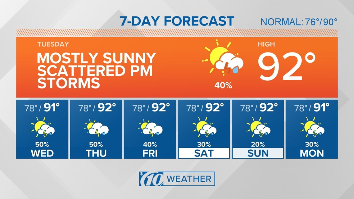 10Weather: Locking back into a summertime pattern