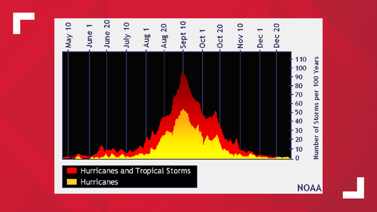 tropical system climatology 8 14 19