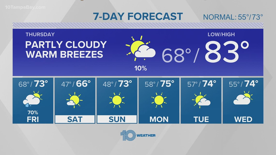 10 Weather: Warming trend continues ahead of our next cold front