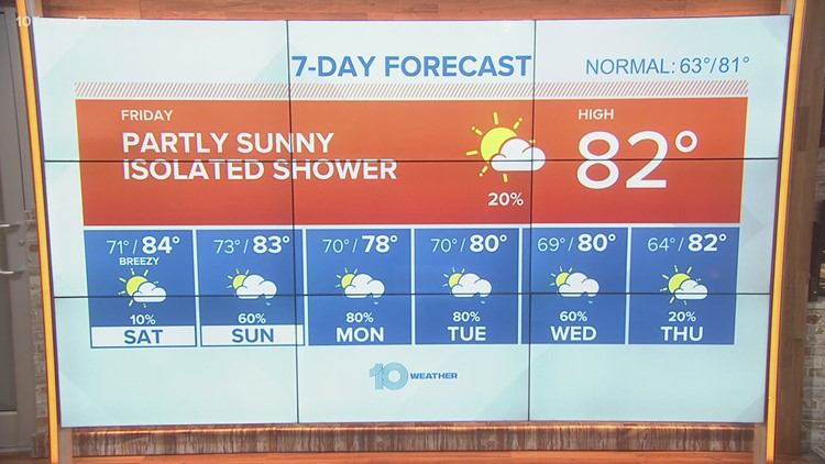 A few morning showers possible
