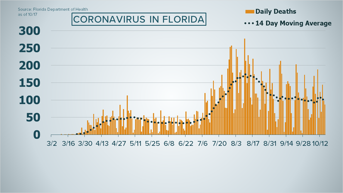 Florida Coronavirus Surge: Sunshine State Reports Highest Covid Numbers In Past Two Months