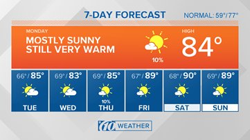 Above-average temperatures continue this week