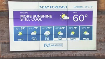 10weather forecast: Midday, Dec. 11, 2018