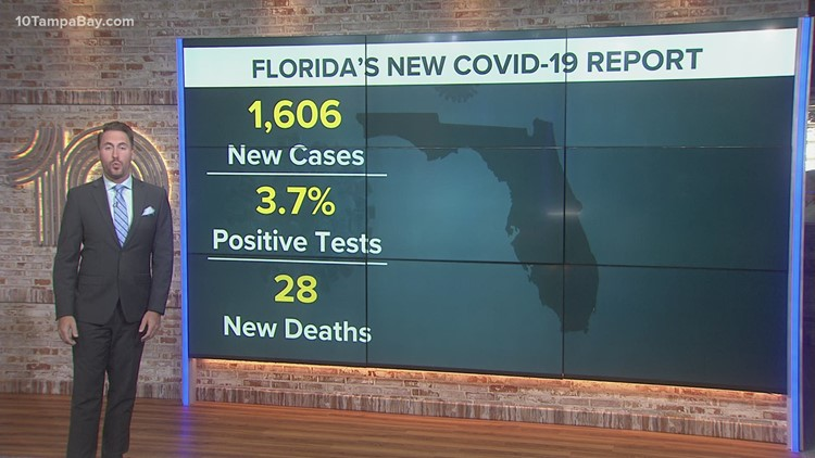 Florida reports 1,606 new coronavirus cases, fewest since mid-October
