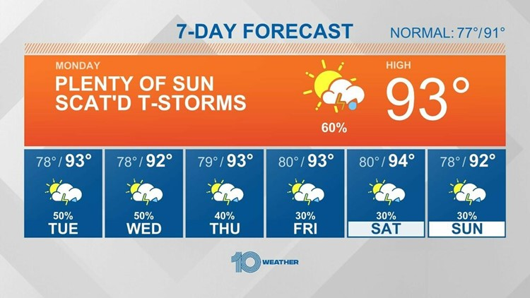 10 Weather: Morning showers and hot afternoons this week