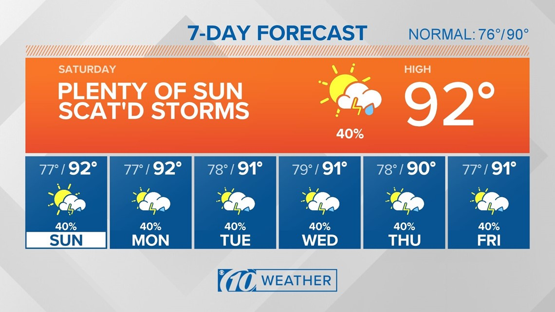10Weather: A mix of sunshine and some afternoon storms this weekend
