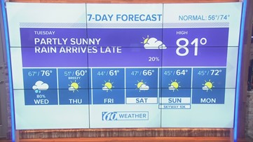Partly sunny, rain arriving later Tuesday | 10News weather update