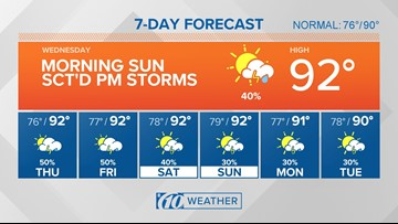 10Weather: Plenty of morning sun, afternoon storms