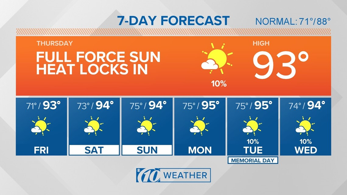 10Weather: More sunshine and high heat continues
