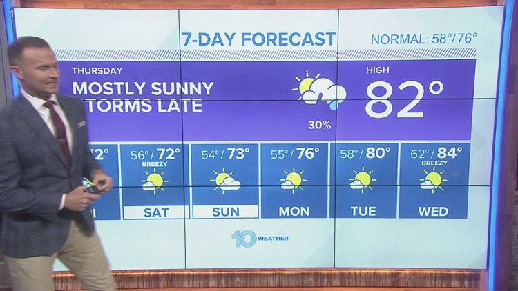 10 Weather: Warm and humid today, storms late