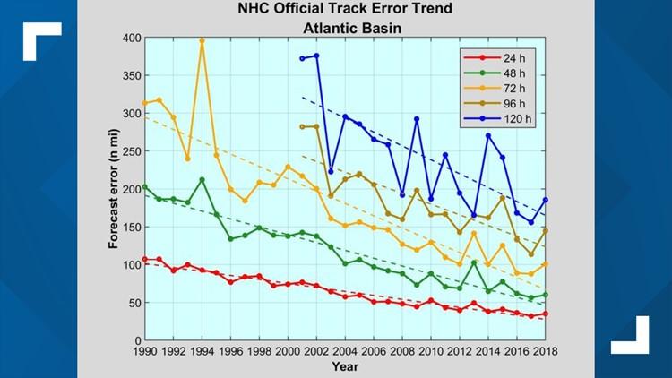 NHC track error atlantic 8 19 19