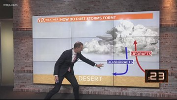 Dust storms: How do they form?