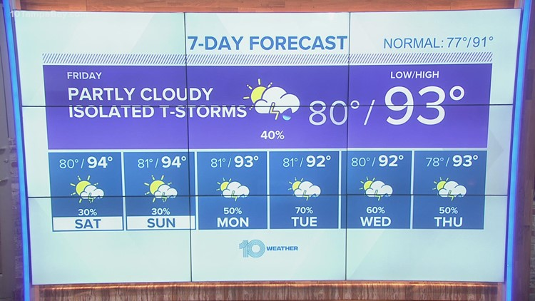 5 weather: mostly cloudy, few scattered showers