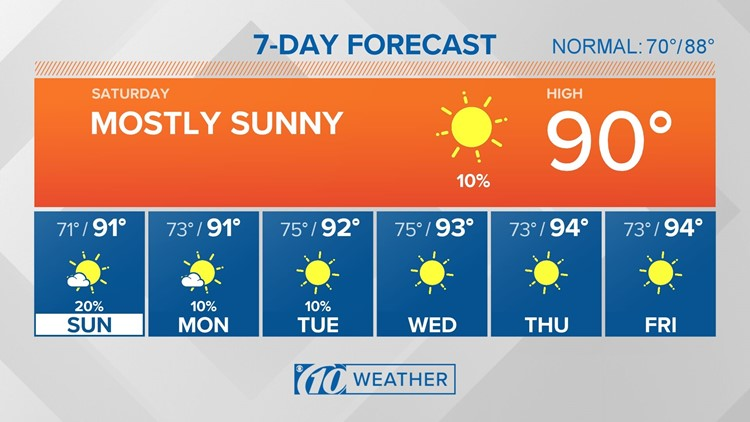 10Weather: More heat on the way Sunday
