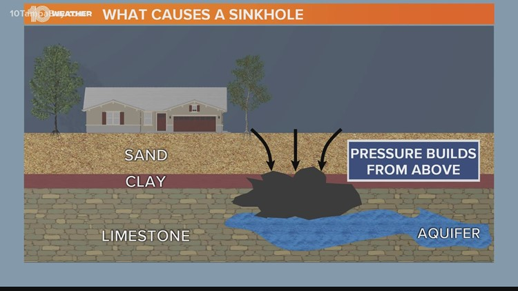 What's the difference between a depression and a sinkhole?