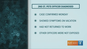 St. Pete PD officer tests positive for COVID-19