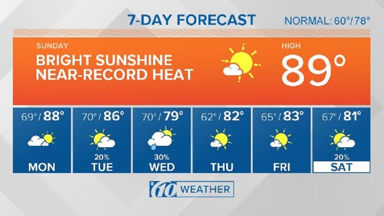 10Weather: More heat and sunshine before some needed changes arrive