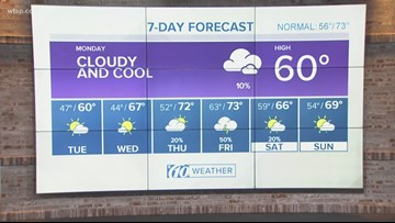 10weather forecast: Midday, Dec. 10, 2018