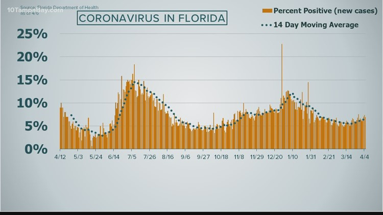 Coronavirus in Florida: State reports 5,556 new cases, 70 deaths