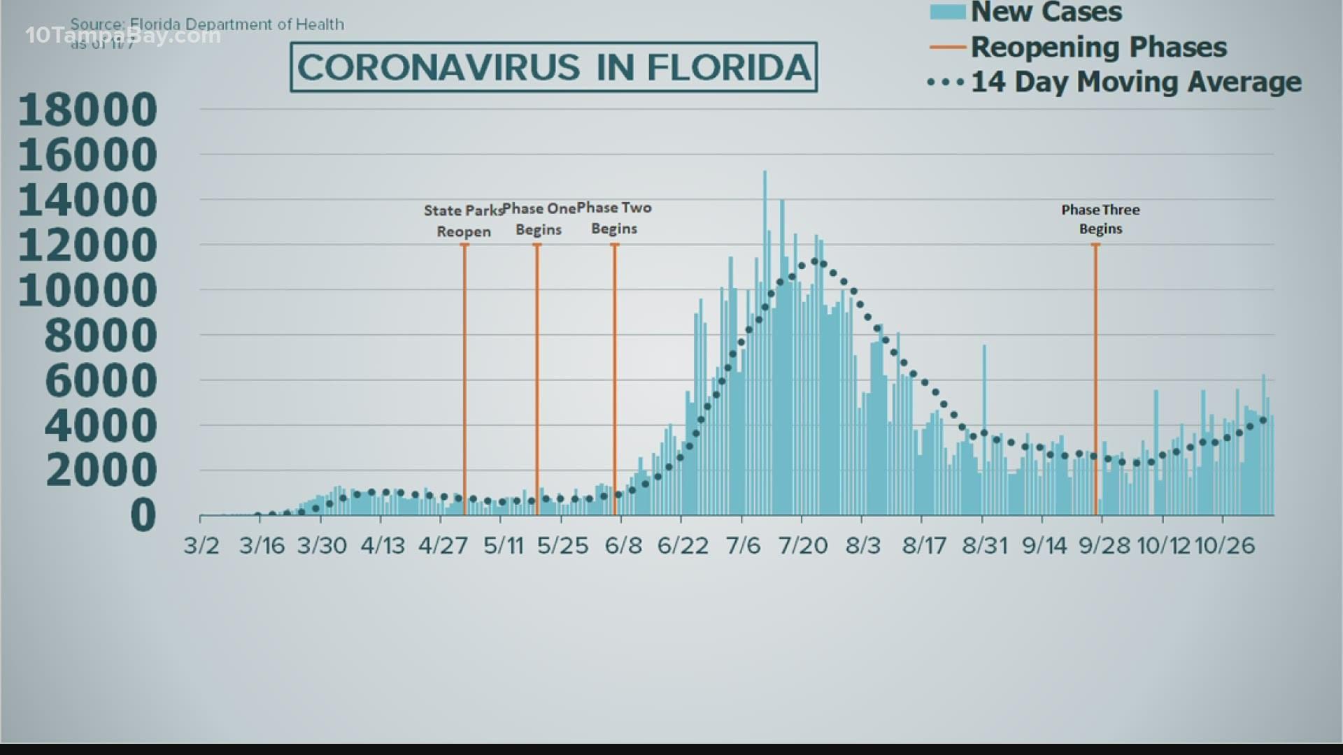Covid 19 In Florida Nov 7 2020 Wtsp Com