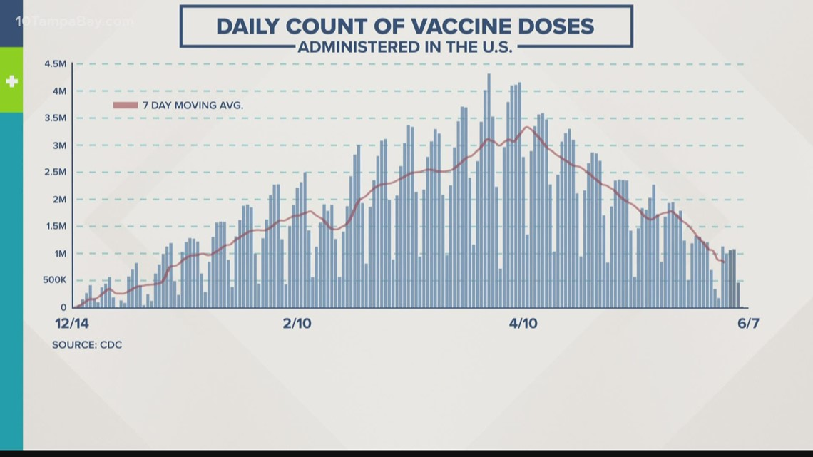 Sprint to 70 percent vaccine rate looks like a crawl in the South