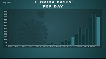 Florida sees the largest jump in deaths related to COVID-19
