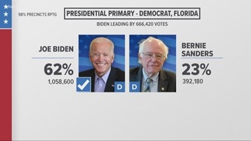 Former VP Joe Biden wins 2020 Florida Democratic primary