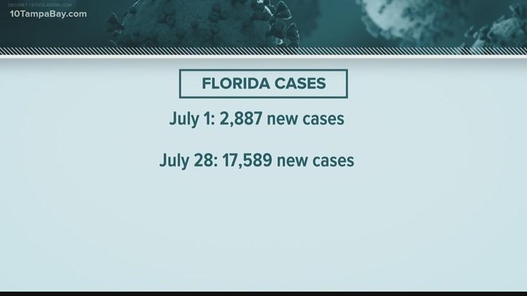 Latest COVID-19 case count in Florida