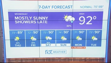 Slight cool-down coming ahead of first day of fall | 10News weather update