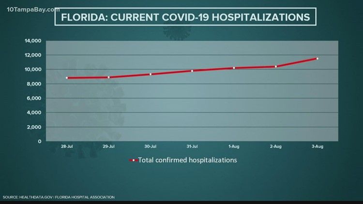 Florida reports 50,997 COVID cases, 100 deaths over 3-day stretch