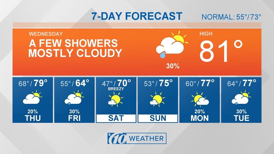 10Weather: Slight rain chance overnight
