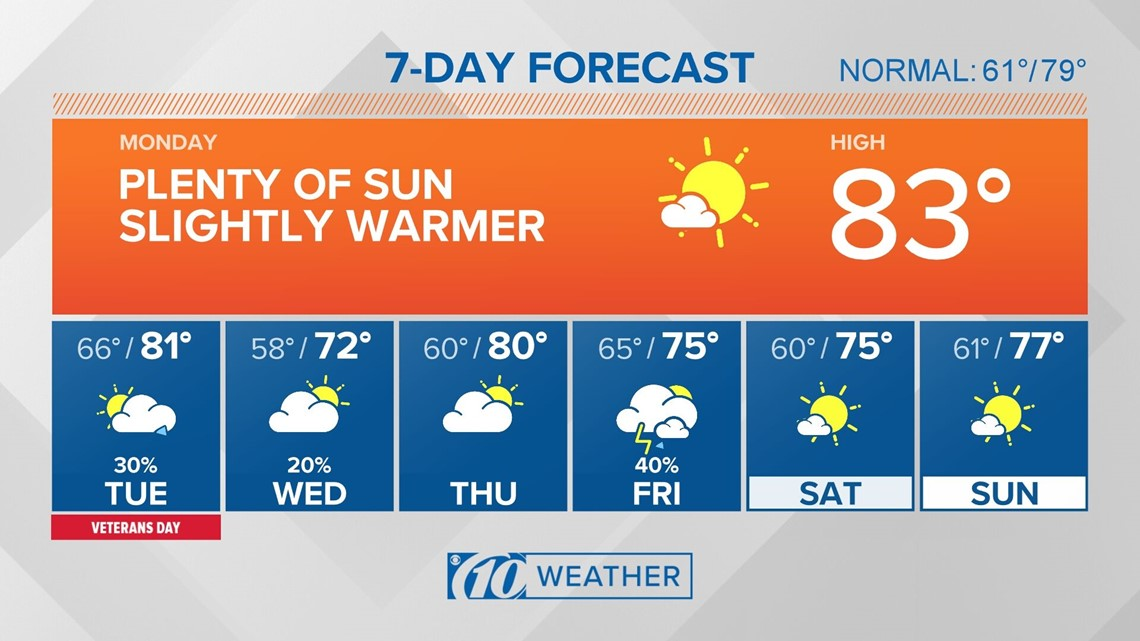 10Weather: Another comfortable evening ahead of our next cold front