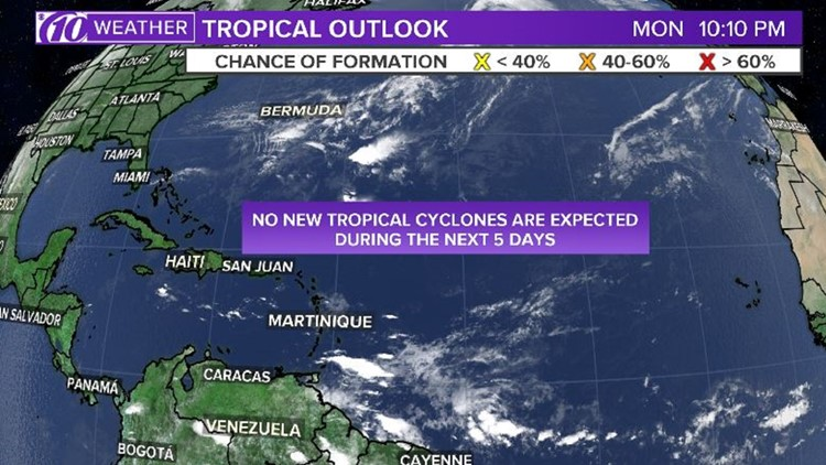 Rest easy: Hurricane season to end on a quiet note