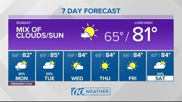10Weather Warmth continues through the work week