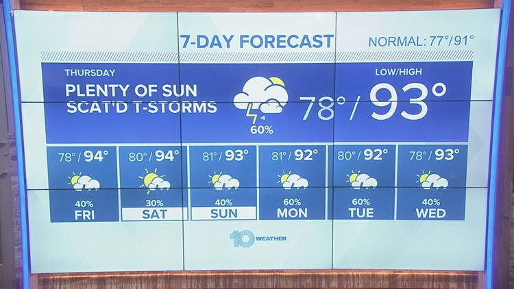 10 Weather: More scattered storms and high heat on Thursday