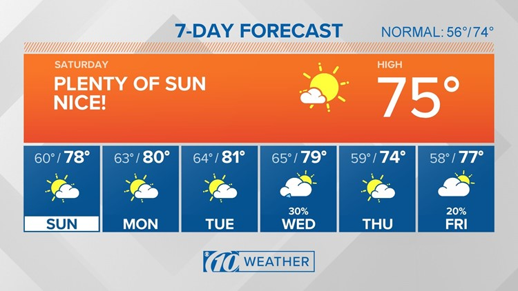 10Weather: Nice weekend as warming trend continues