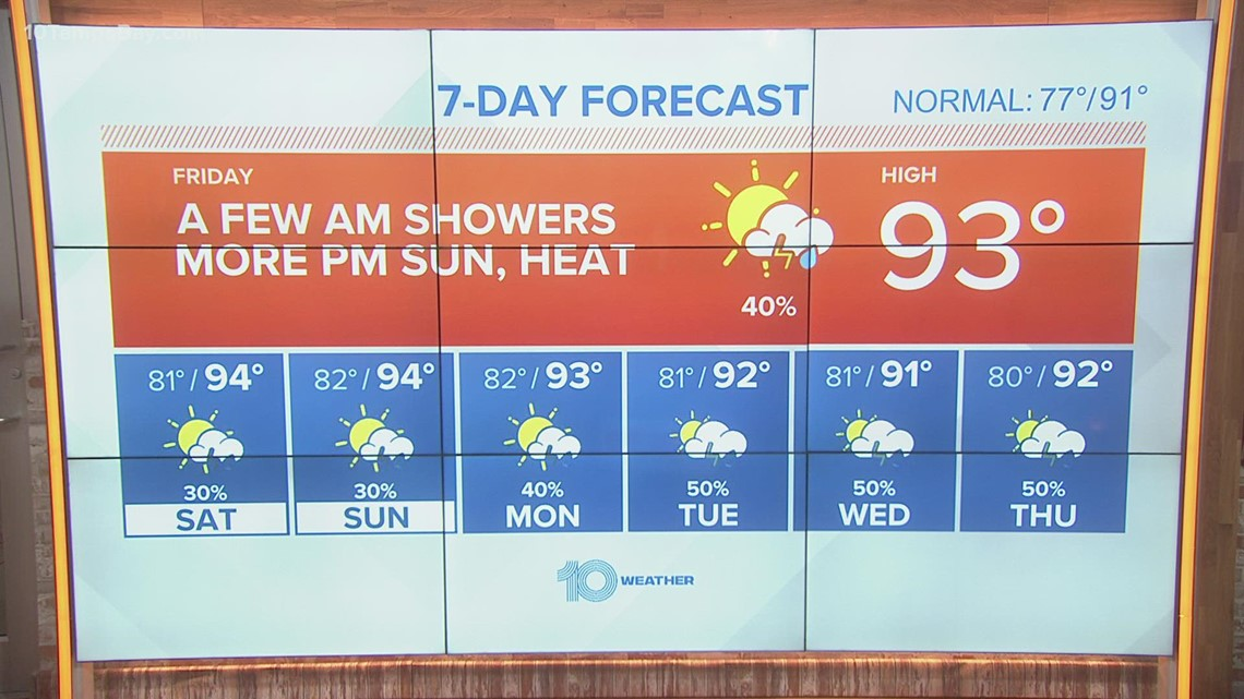 10 Weather: A few showers or storms