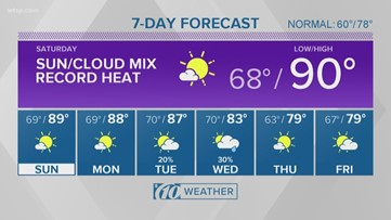 Heat in store for the weekend