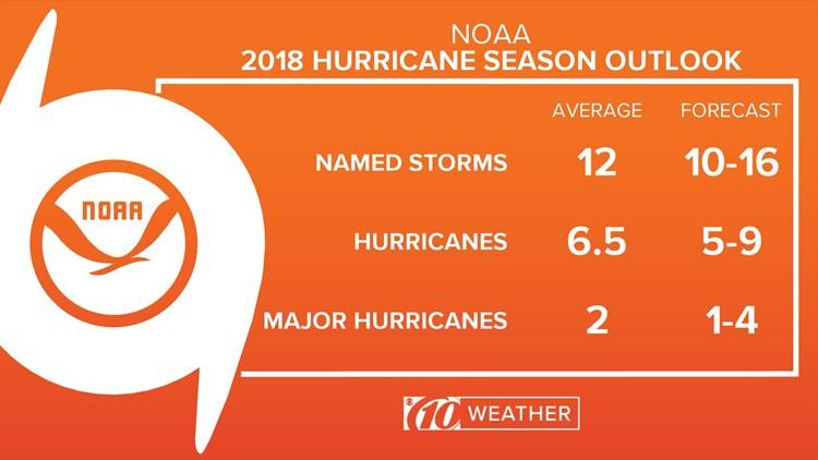 2018 Atlantic hurricane season outlook