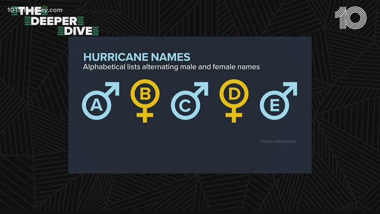 How do storms get their names?