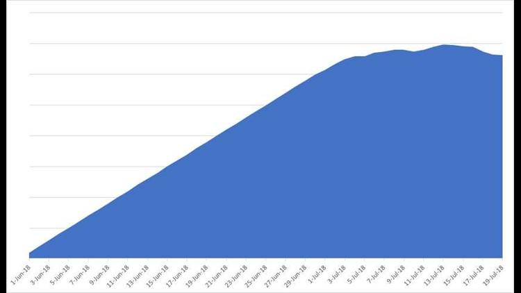Chart - FDOT not making any real SunPass progress