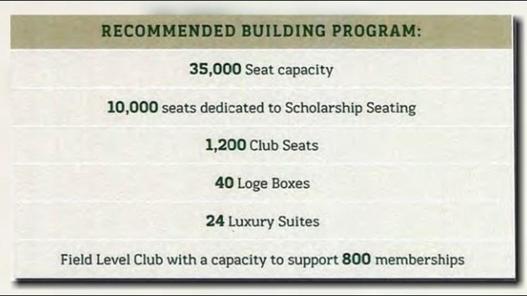 USF new stadium capacity 7 30 18