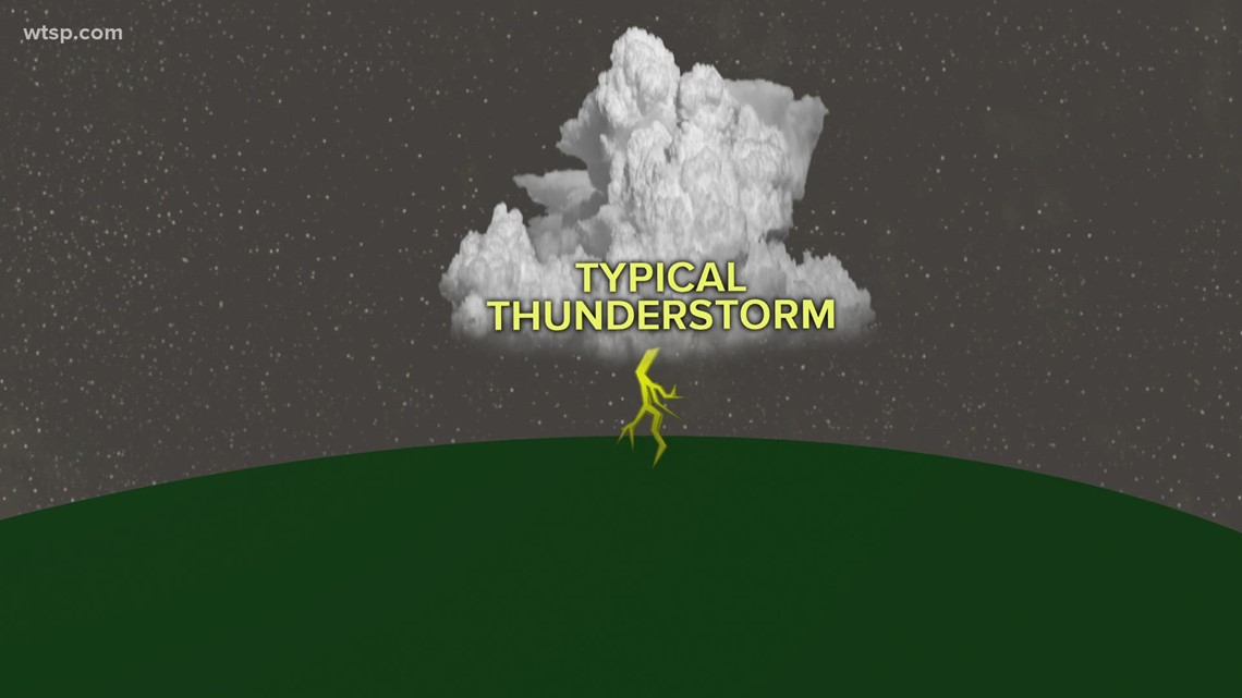 Why can I hear thunder but don't see lightning